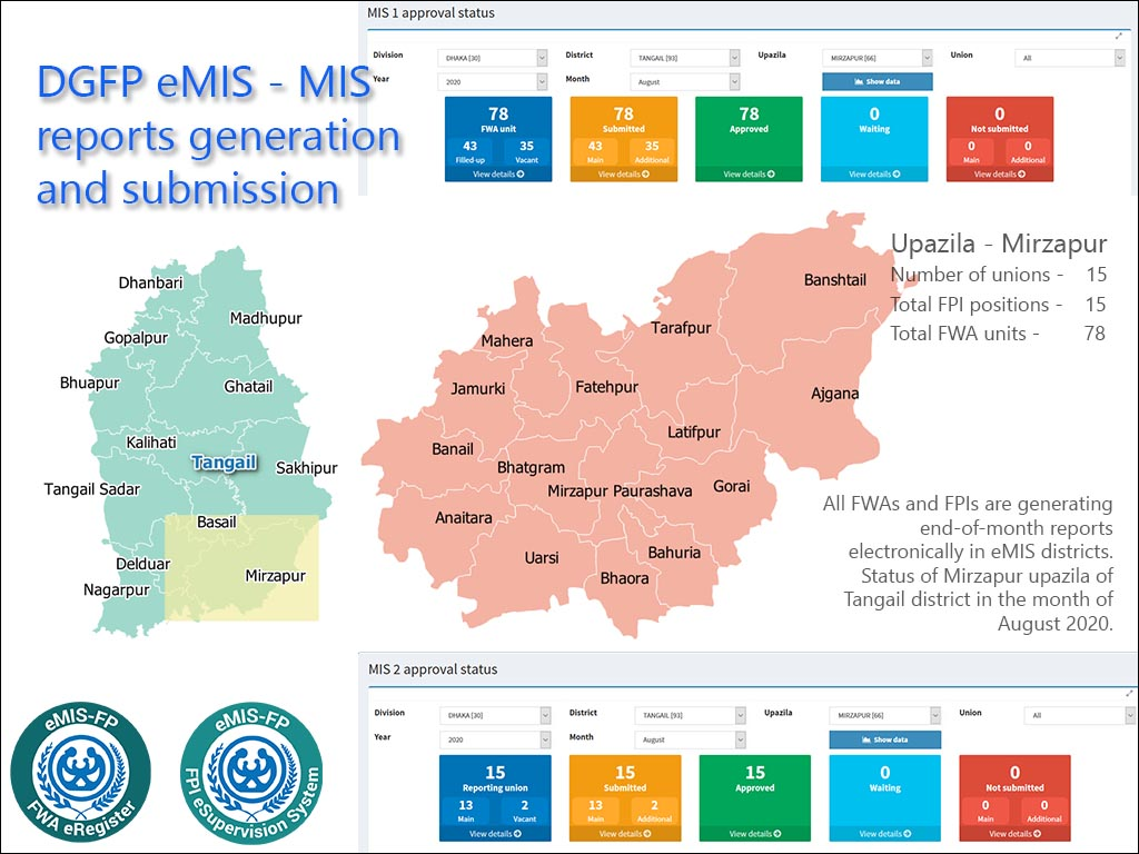 Submission of MIS reports in eMIS districts - Mirzapur, Tangail